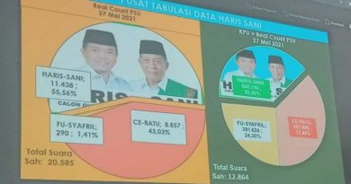 Final Real Count C1 PSU: Al Haris Gubernur Jambi